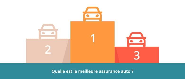 Classement meilleure assurance auto2021-2022