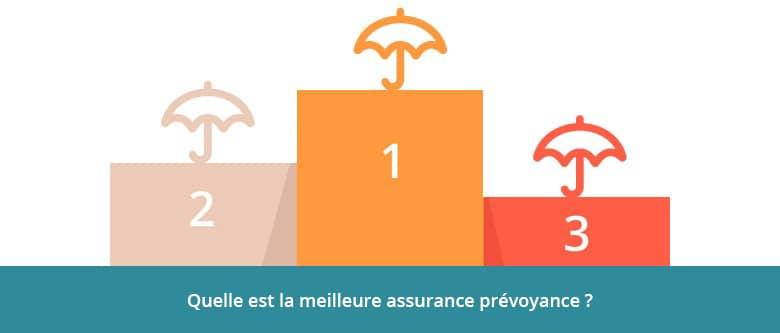 Classement meilleure assurance prévoyance2021-2022