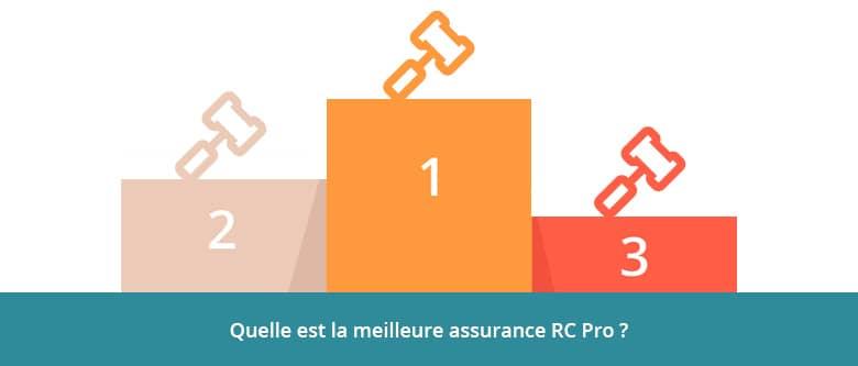 Classement meilleure assurance RC Pro 2021-2022